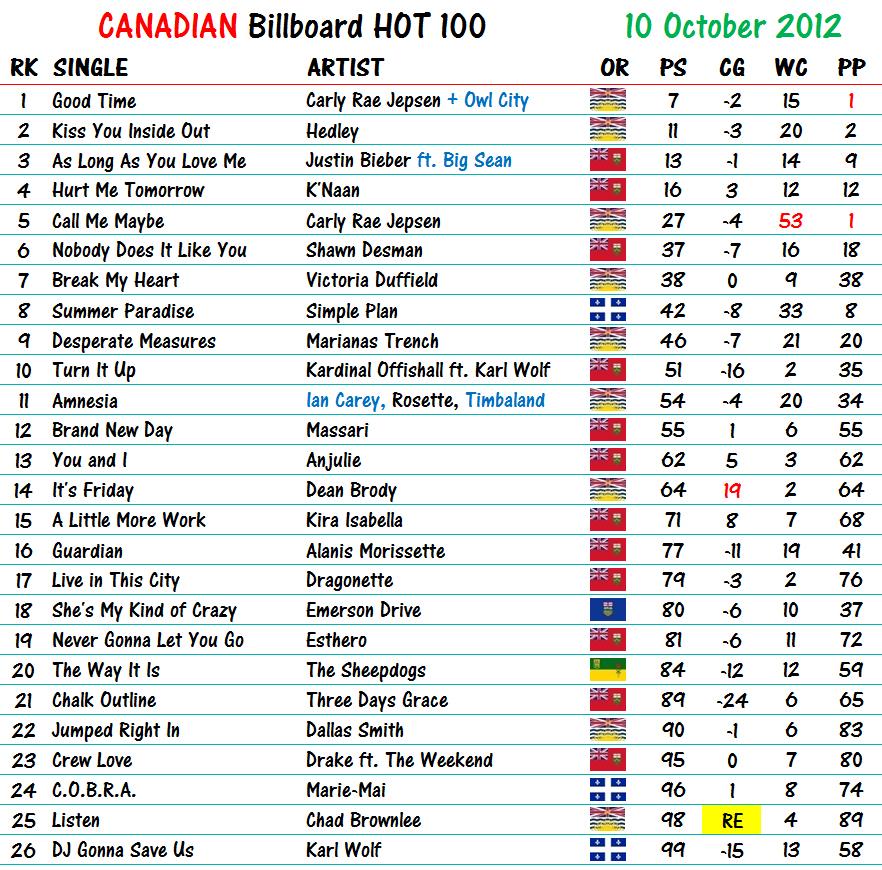 Billboard Hot 100 2019 Mp3 Download - MusicPleer