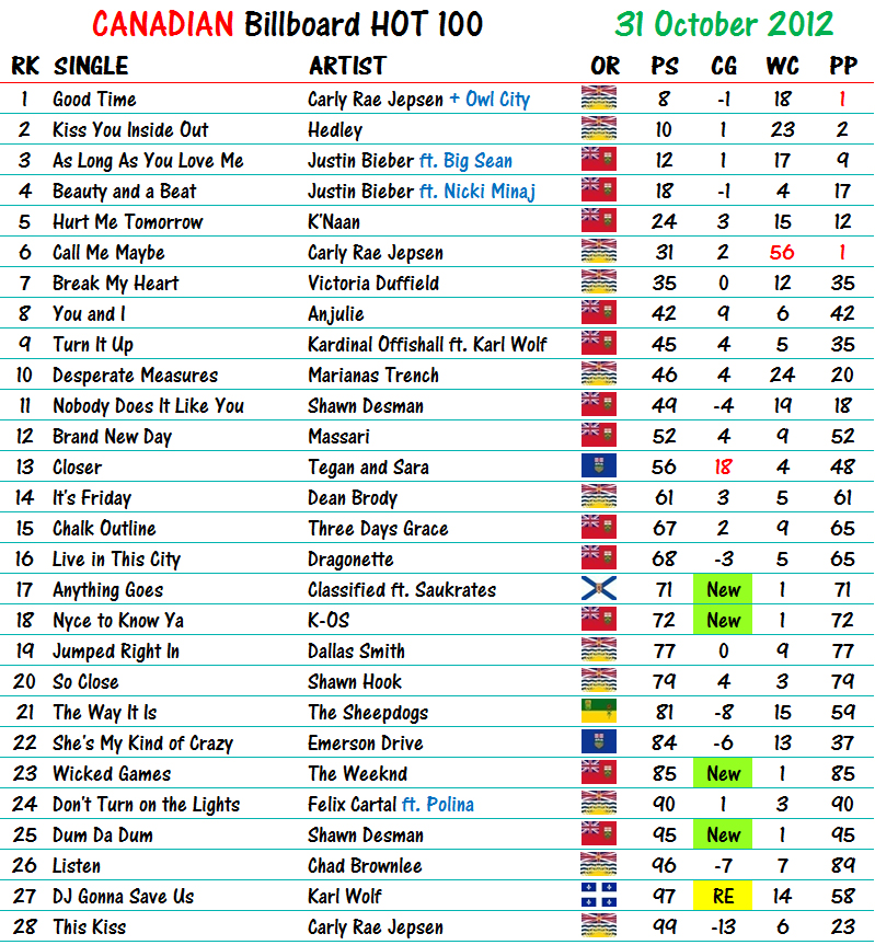 Hot 100 Billboard Charts: Canadian Billboard Hot 100 31 October 2012 | Canadian Music Blogrh:musiccanada.wordpress.com,Chart