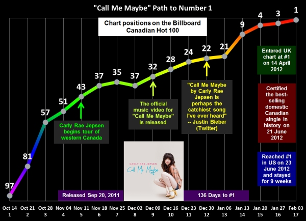 Call Me Maybe Path to Number 1