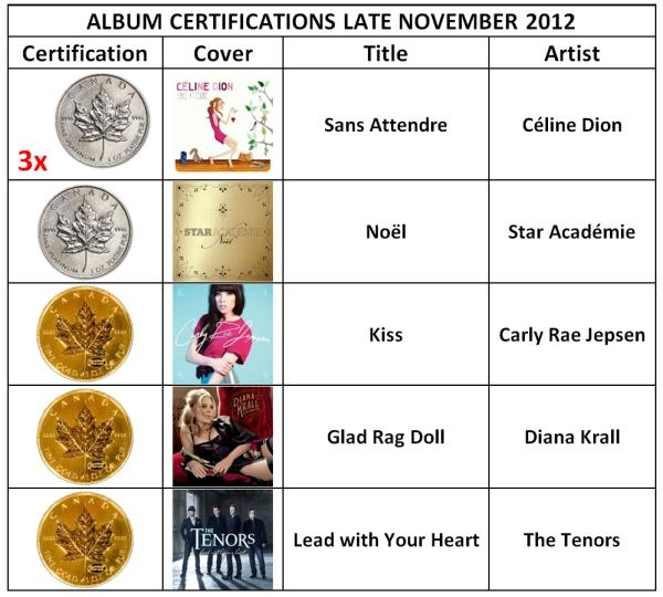 Album Certifications Late November 2012