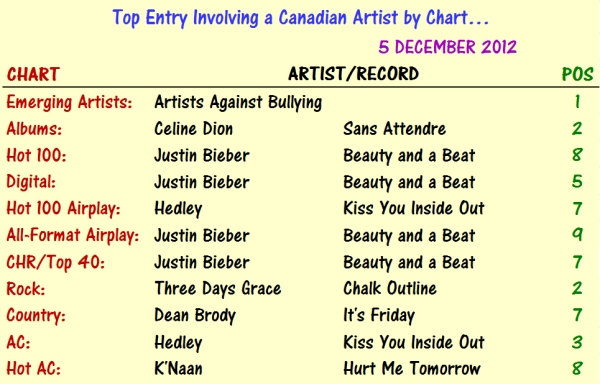 Canadian Charts 2012-12-05