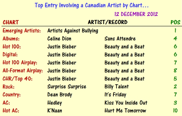 Canadian Charts 2012-12-12