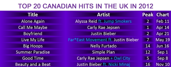 Canadian Hits in the UK 2012