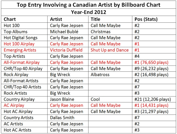 Year End 2012 Top Spots Billboard Charts