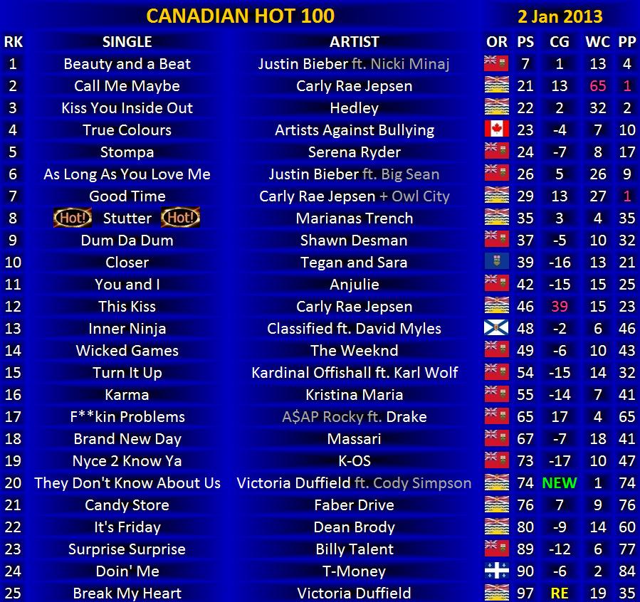 Canadian Hot 100, 2 January 2013 | Canadian Music Blog