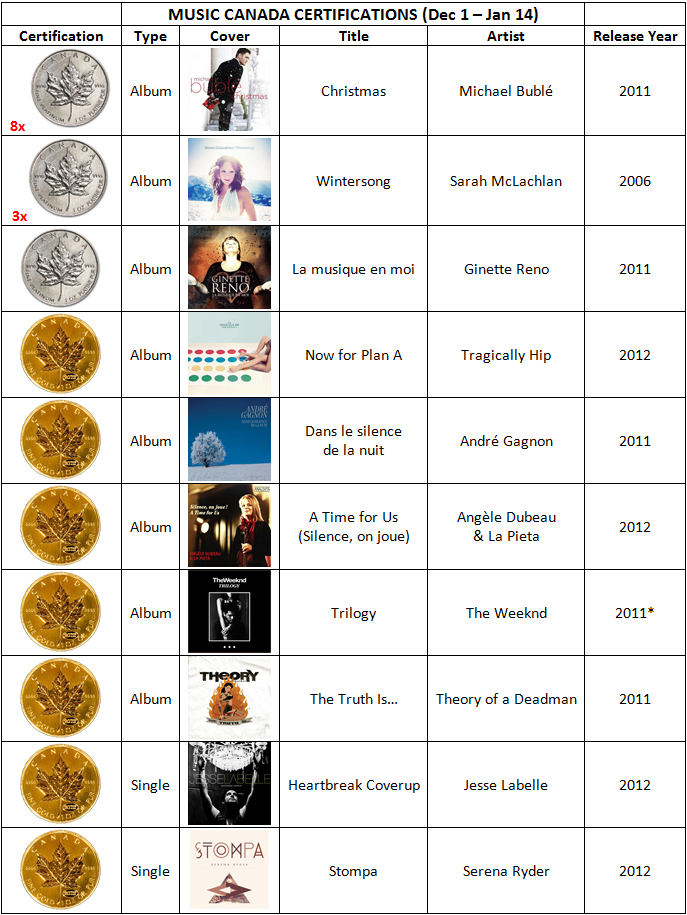 New Gold/Platinum Certifications Dec 2012 – Jan 2013 | Canadian ...