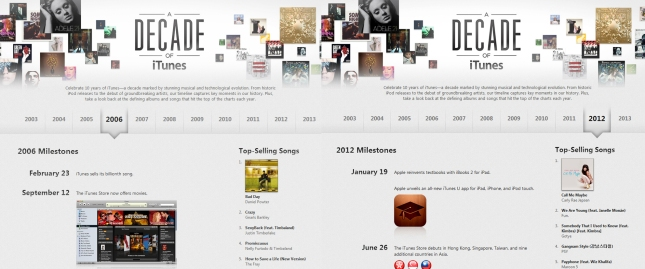 iTunes Year-End Charts