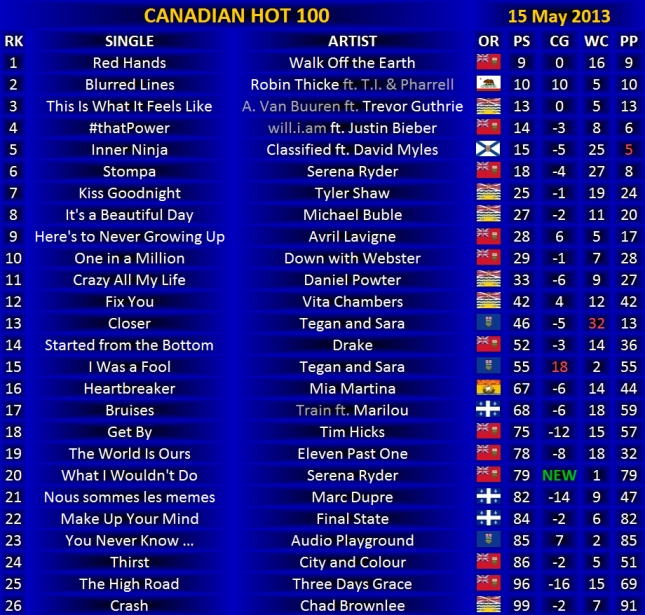 Canadian Hot 100 - 15 May 2013