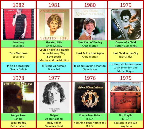 JUNO Felix Awards 1975-1982