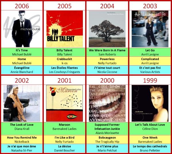 JUNO Felix Awards 1999-2006