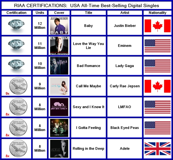 RIAA Best-Selling Digital Singles