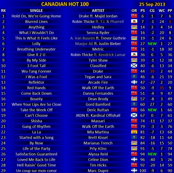 Canadian Hot 100 - 25 Sep 2013