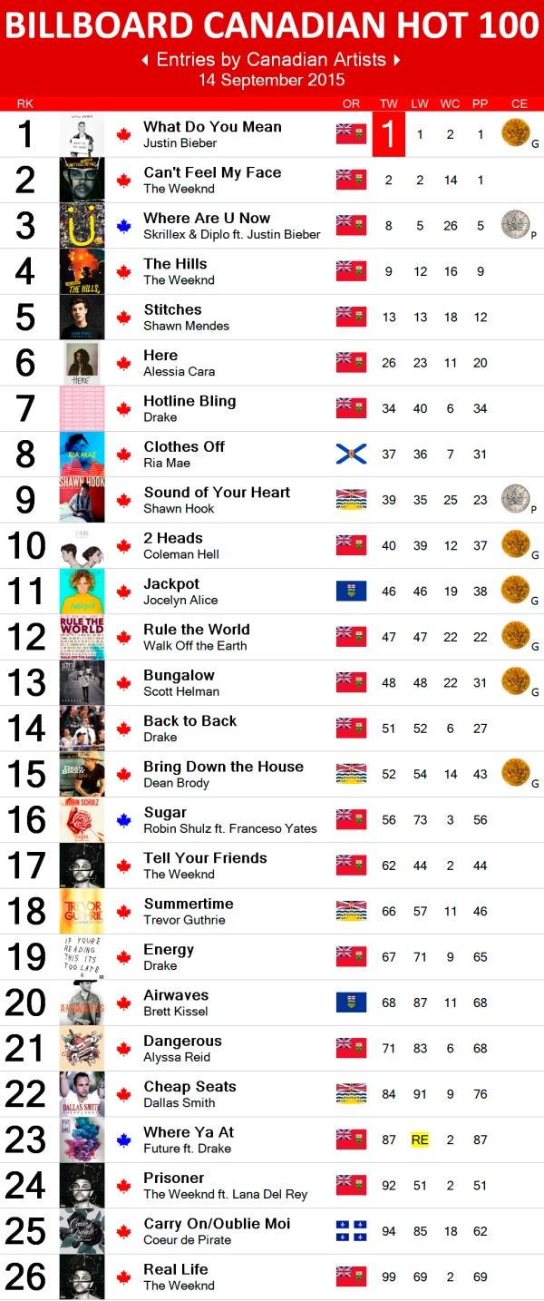 Canadian Hot 100 - 14 Sep 2015 copy
