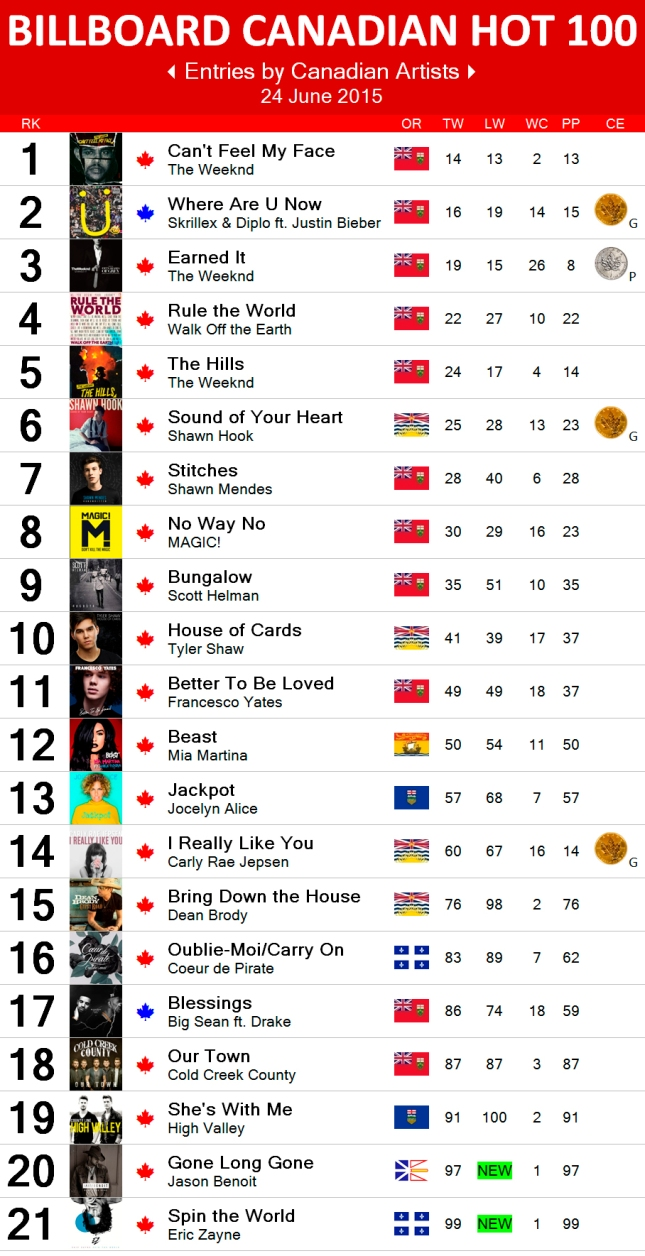 Canadian Hot 100 - 24 Jun 2015