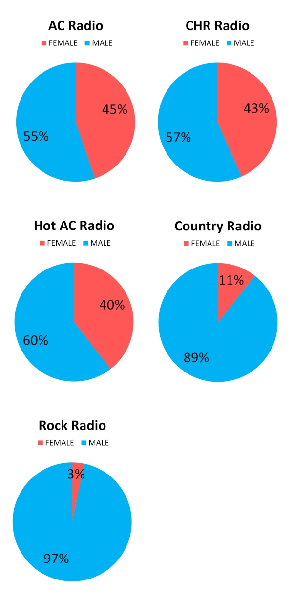 Male Female Split by Radio Format
