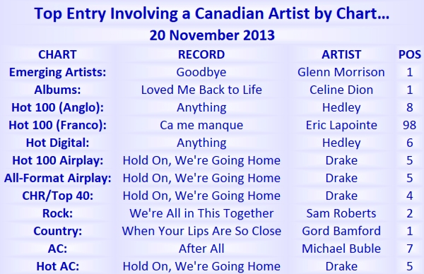 Top Canadian Entry 20 Nov 2013