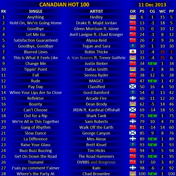Canadian Hot 100 -  11 Dec 2013