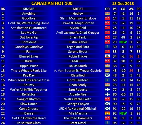 Canadian Hot 100 -  18 Dec 2013