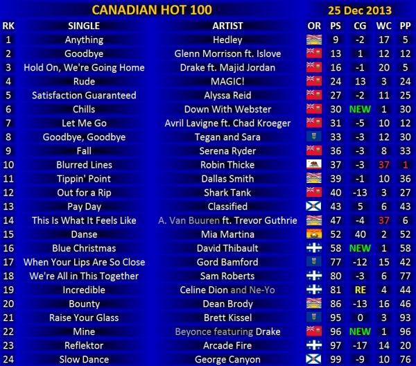 Canadian Hot 100 - 25 Dec 2013