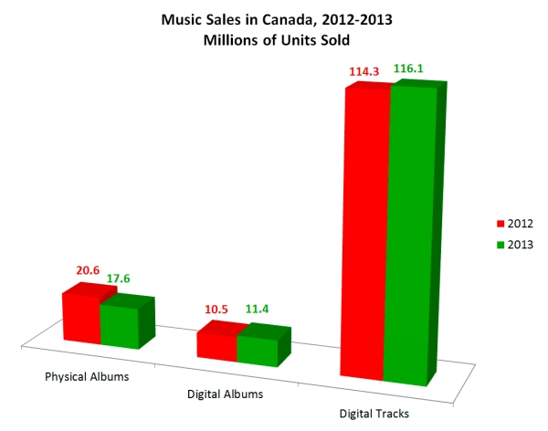 Music Sales in 2013