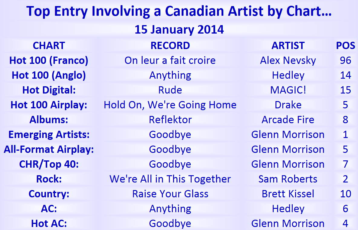 top ten hits january 2014