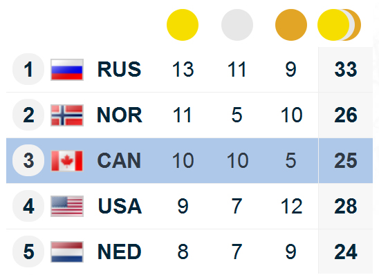 Final Medal Count
