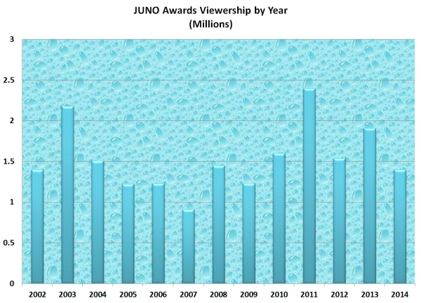 JUNO Awards Viewership by Year