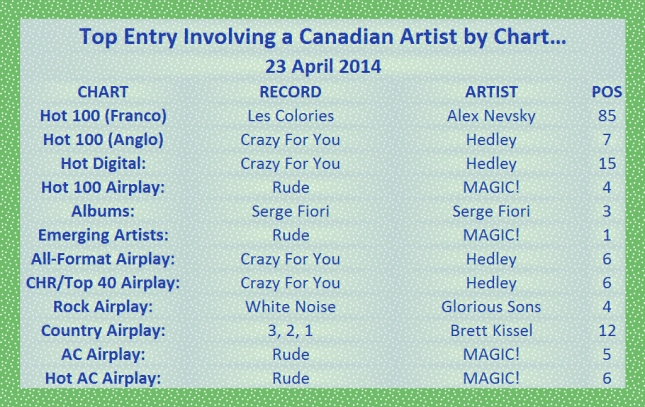Top Canadian Entry by Chart - 2014-04-23