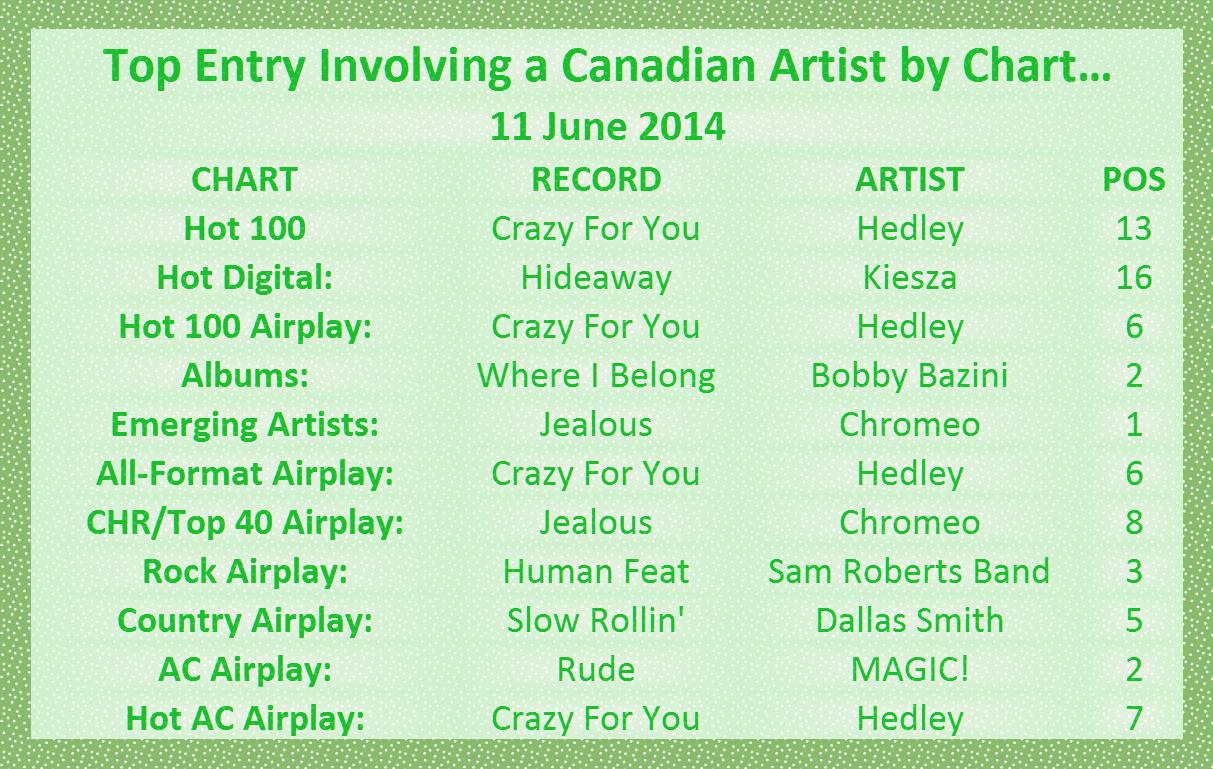 top 100 single charts 2014 liste