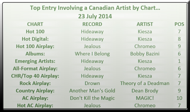 Top Canadian Entry by Chart - 2014-07-23