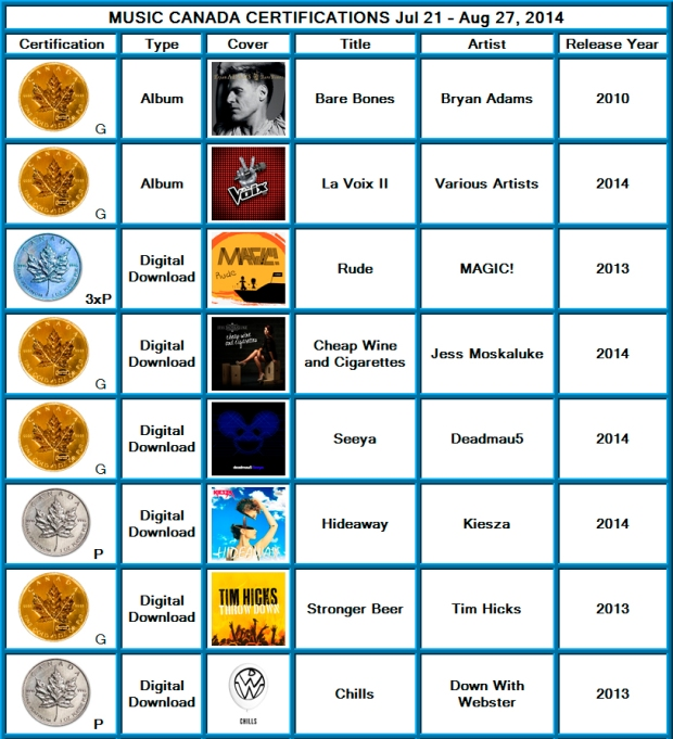 Certifications from 2014 -  07 - 21