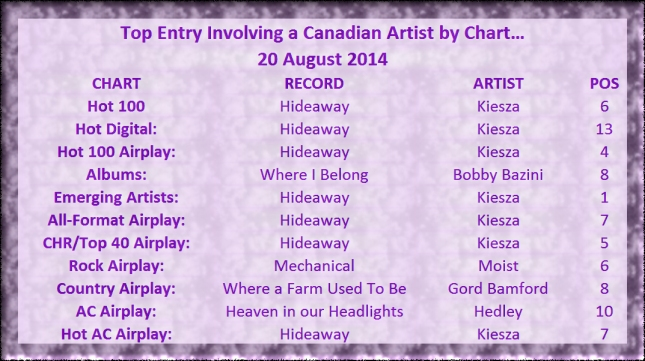 Top Canadian Entry by Chart - 2014-08-20