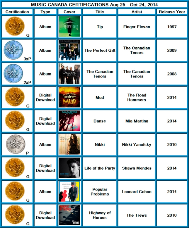Certifications from 2014 - 08 - 25