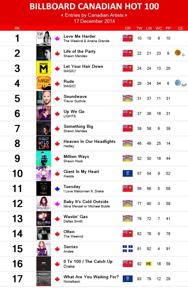 Canadian Hot 100 - 17 December 2014