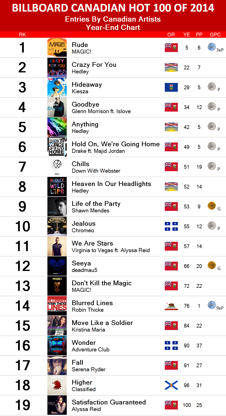 Canada Singles Top 100 Music Charts
