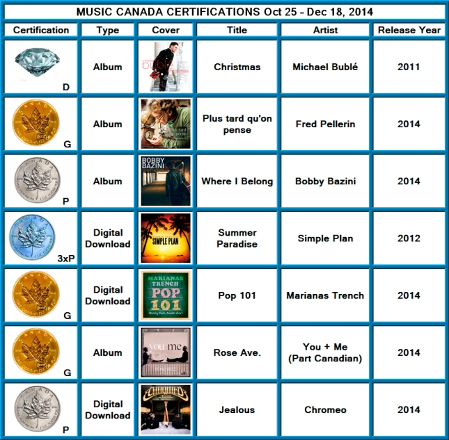 Certifications from 2014 - 10 - 25