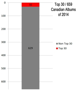 Top 30 Cdn albums of 659 of 2014