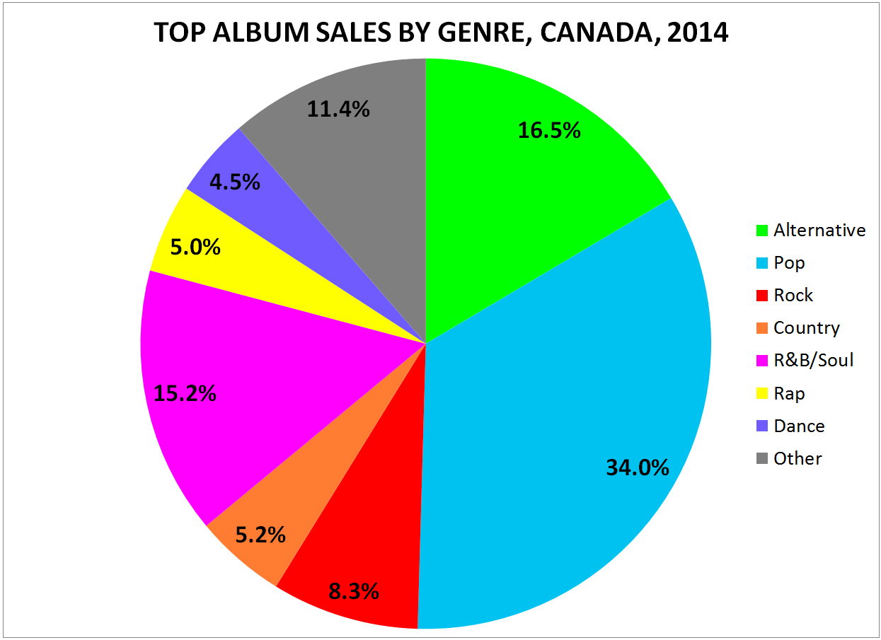 Top album sales by genre in canada 2014 canadian music blog album sales by genre geenschuldenfo Images