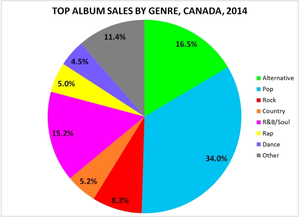 Album Sales by Genre