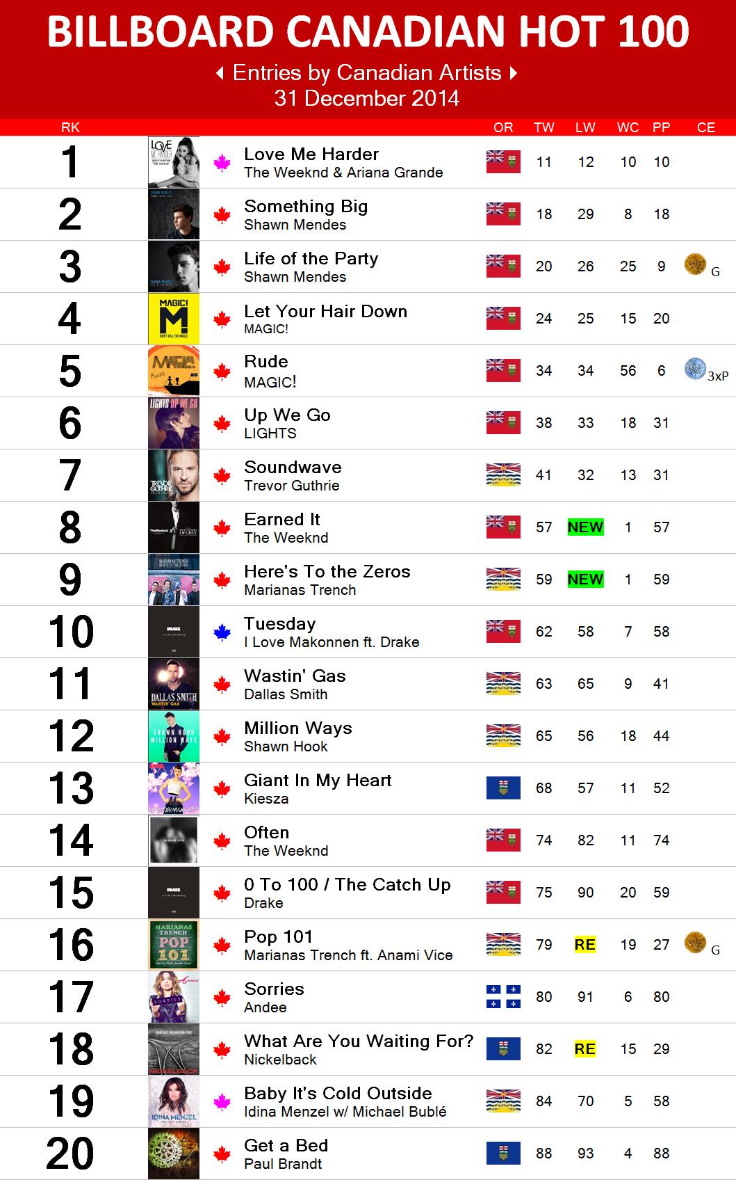 2014 charts canadian music blog