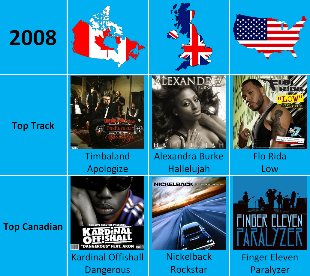 Canada, UK, and USA Top Tracks Annually, 2008 to 2014