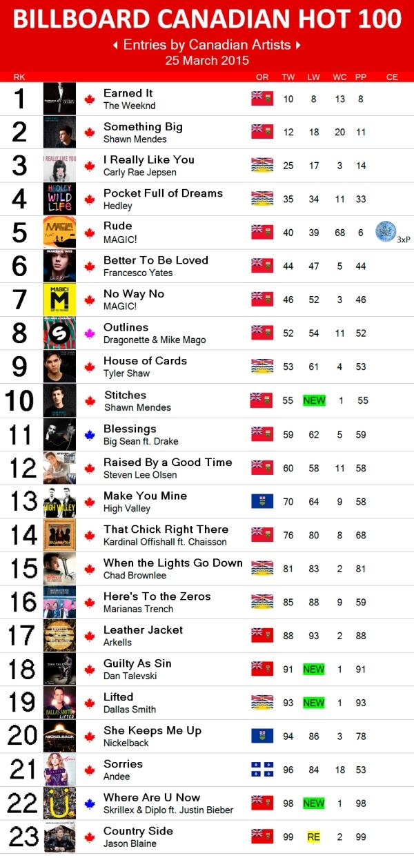 Canadian Hot 100 - 25 Mar 2015 copy