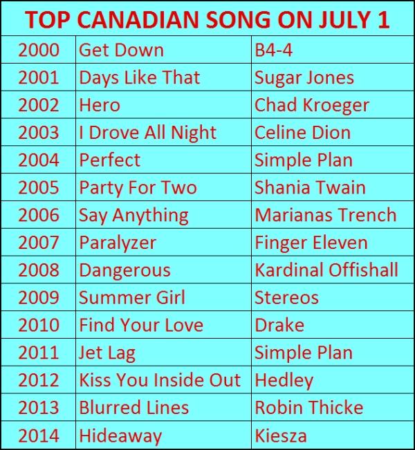 Canada Day Playlist 1