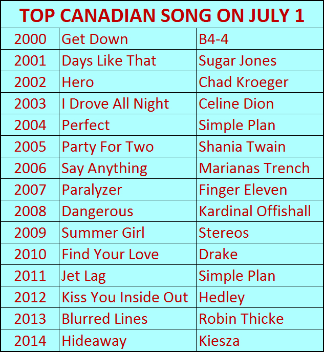 Canada Day Playlist 1