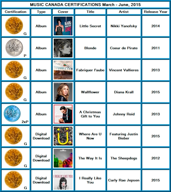 music canada gold platinum certifications march to june 2015