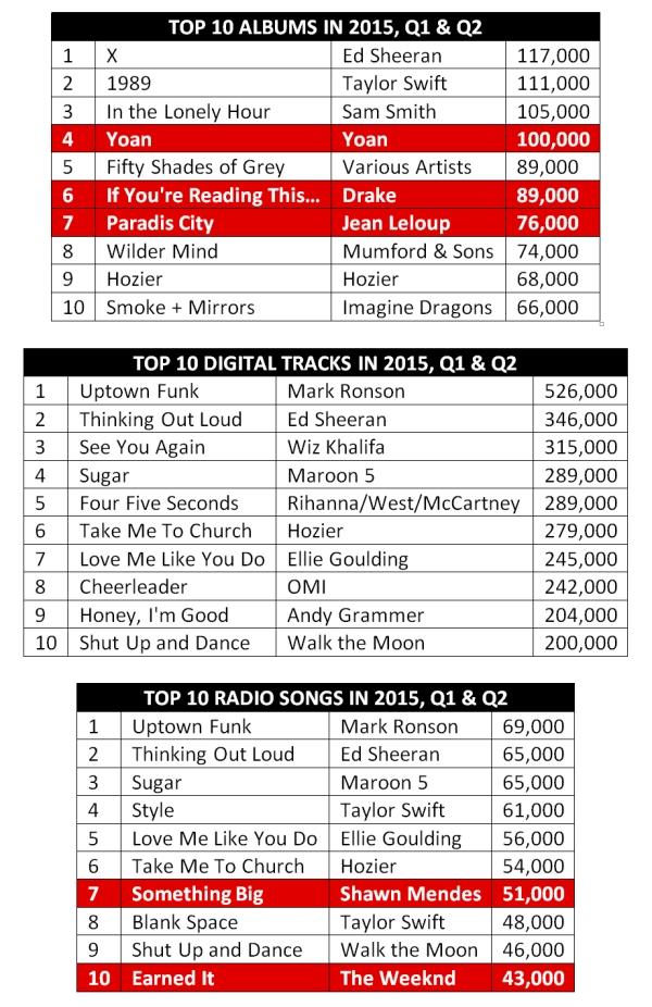 Mid 2015 Music charts