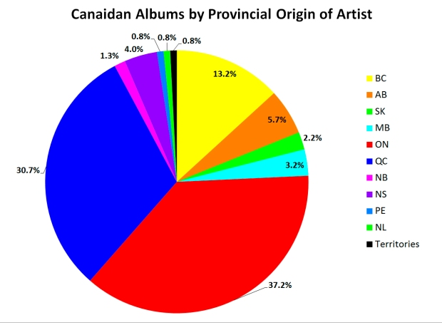 Canadian albums by Artist Origin