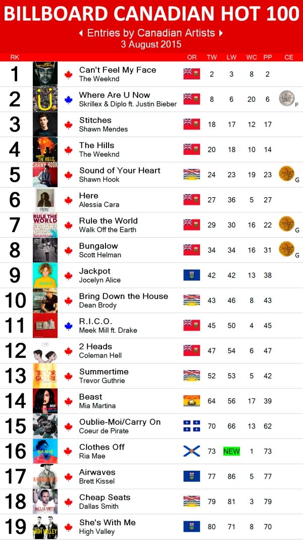 Canadian Hot 100 - 3 Aug 2015-1 copy