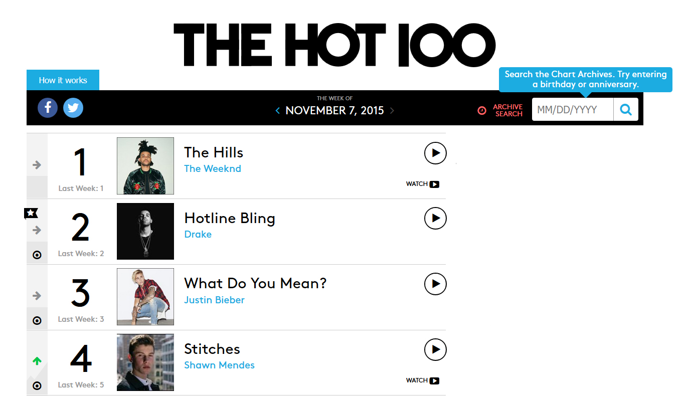 Billboard hot 100 history c to f for House music 1990 charts