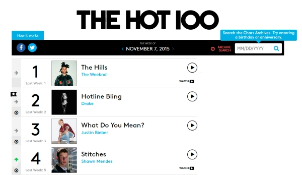 US Billboard Hot 100 - 7 Nov 2015